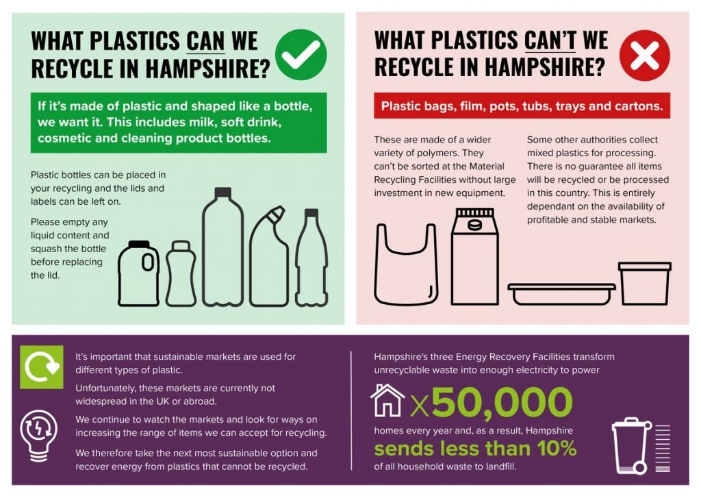We're asked to learn the difference between plastics